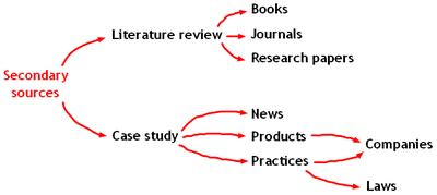 Importance of literature review before research